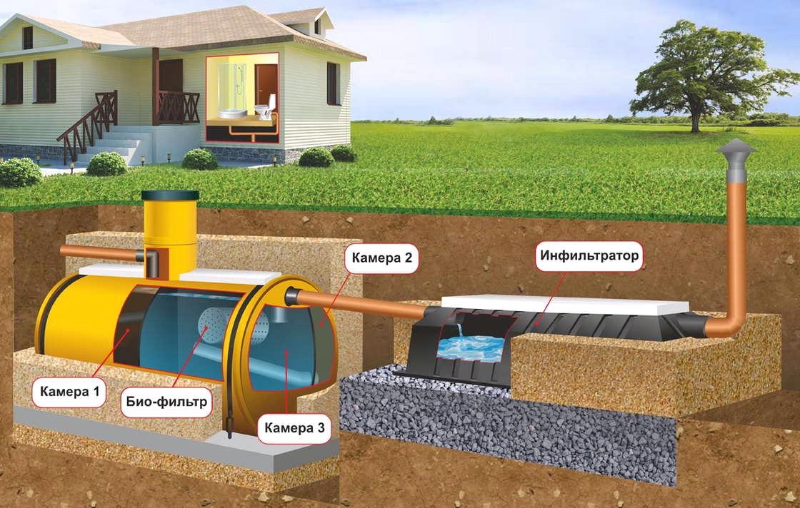Картинки по запросу Автономная канализация в загородном доме: как работает отстойник