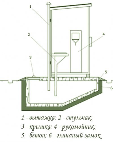Деревенский туалет построить своими руками 72